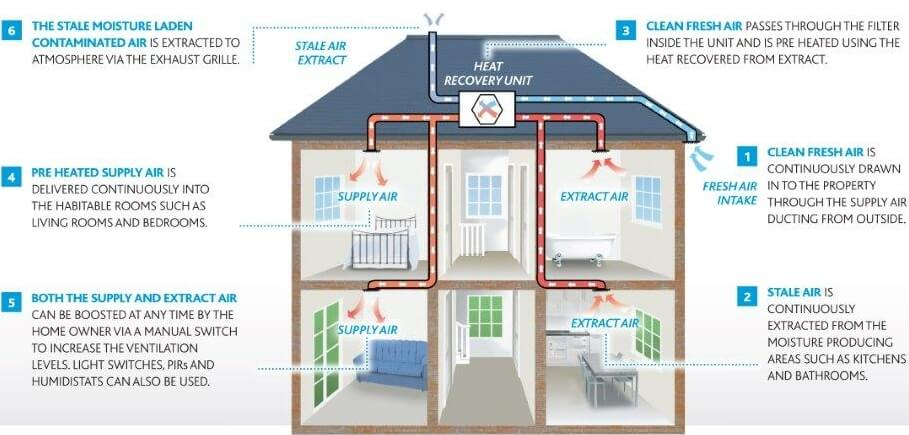 How it works Heat Recovery